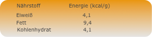 energie naehrstoffe